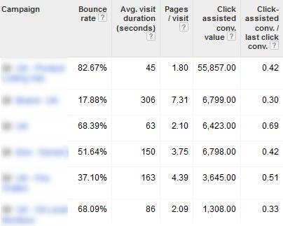 Analytics Data Shown In AdWords