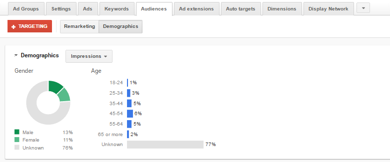 adwords-demographics-search-campaigns