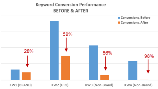 conversions-drop-after-pausing-ppc-campaigns